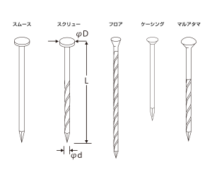 シートロール釘(斜)TRP サイディング用ステンレス