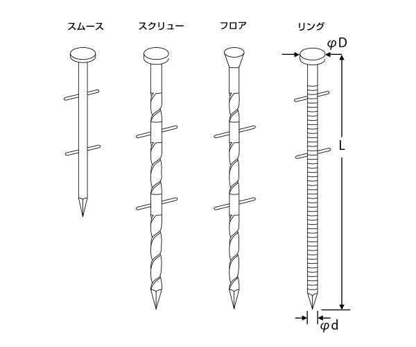 ロール釘・ワイヤー連結(斜)TNC・TNS・TNR ステンレス釘